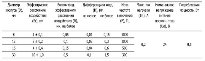 Выключатели бесконтактные ВБШ 02, ВБШ 03 (ВПБ-23) -технические характеристики