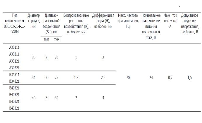 Выключатели бесконтактные ВБШ 02, ВБШ 03 (ВПБ-23)- установочные размеры
